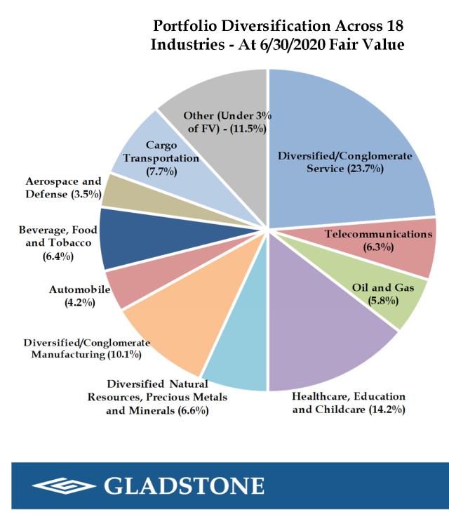 Gladstone Capital: Industrien