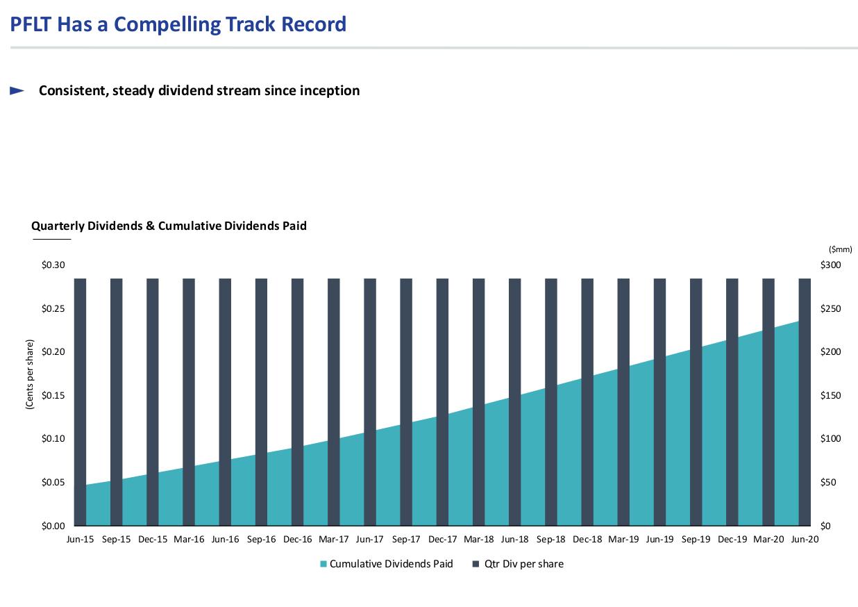 PennantPark Floating Rate Capital: Dividenden
