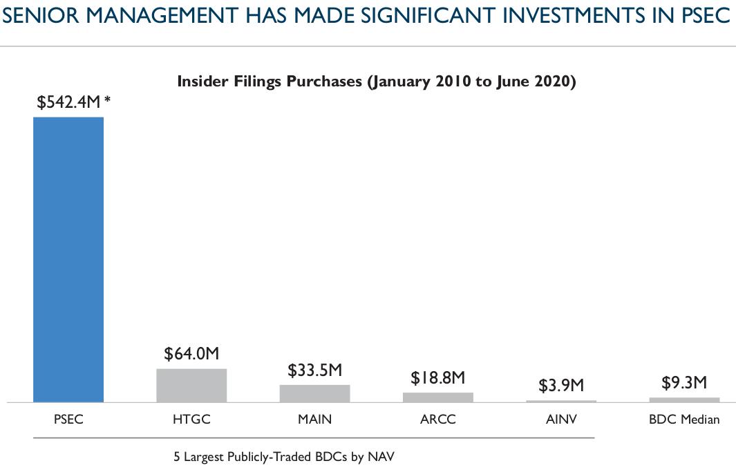 Prospect Capital Management Invest