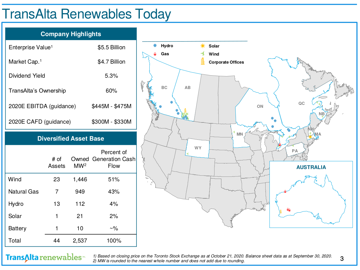 TransAlta Renewables: Portfolio